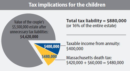 tax implication graphic