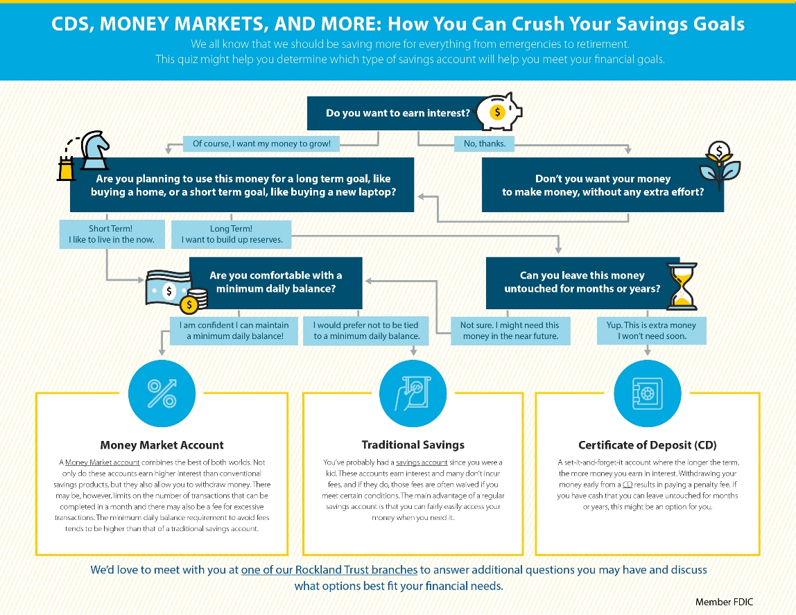 Finding The Right Savings Account Quiz Rockland Trust