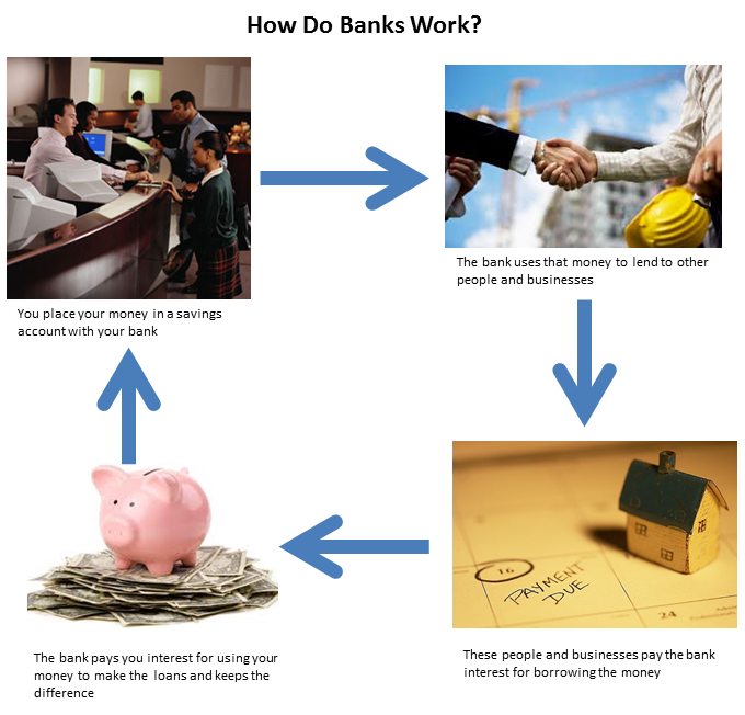 Picture of how banking works for kids and teens