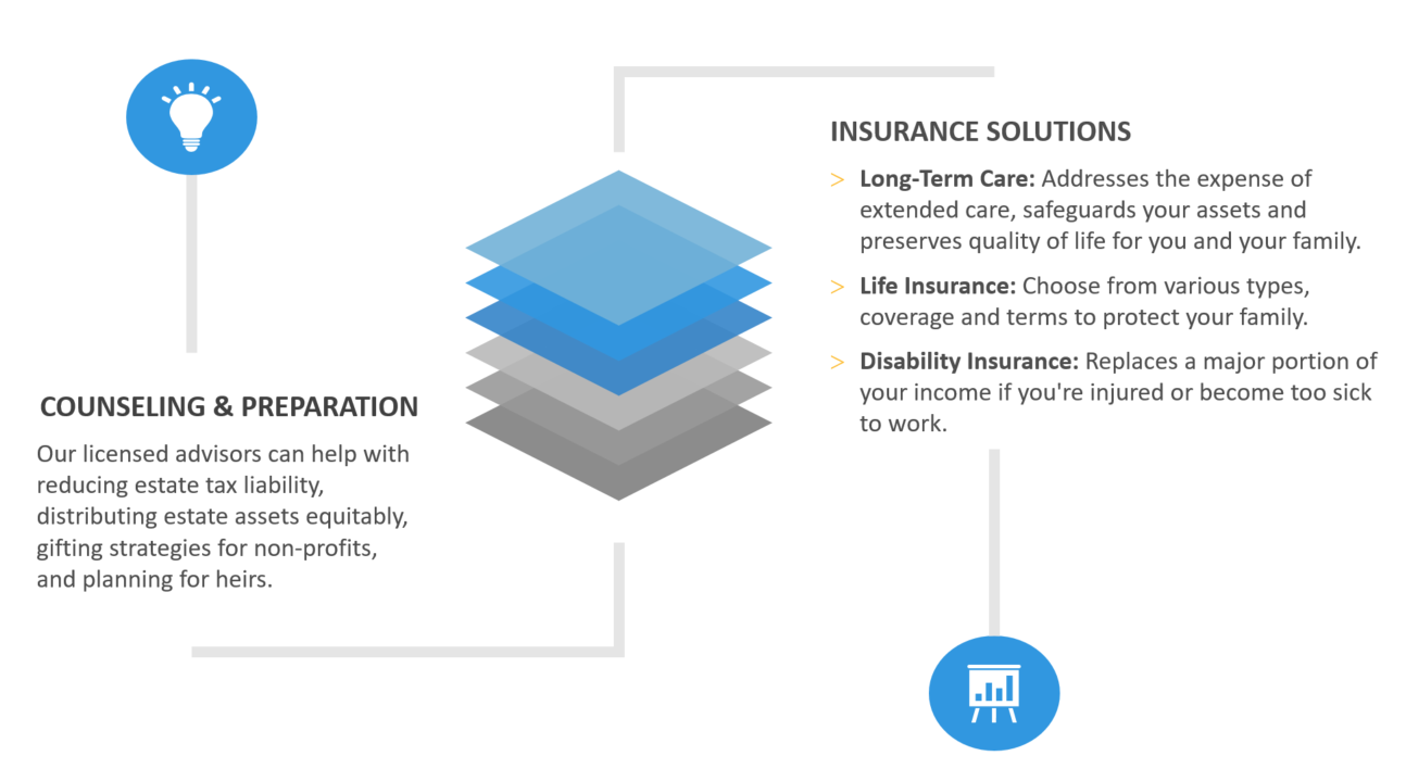 insurance flow graphic