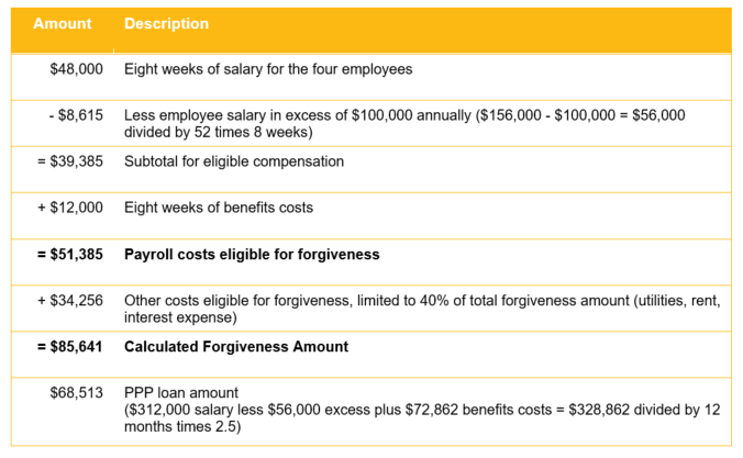 paycheck protection program calculator example